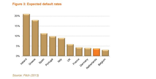 NVB_expected_defaults_hypotheken