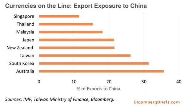 export exposure on china