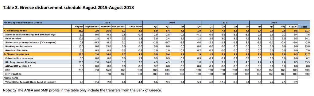 greek debt due to October