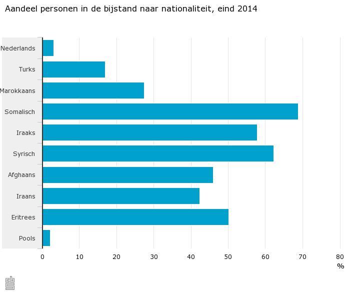 Aandeel-personen-in-de-bijstand-naar-nationaliteit-eind-2014-15-07-28