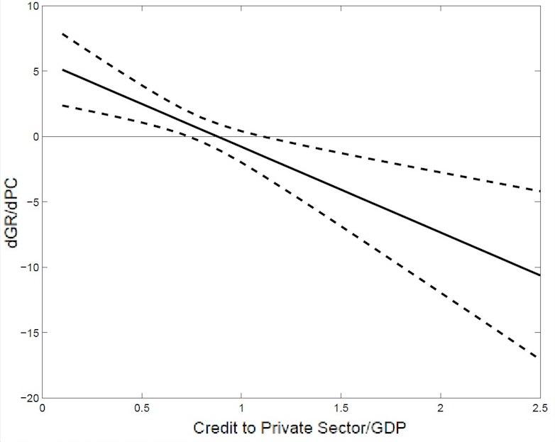 Fig 03 - Relatie schuld schuldgroei ec groei.jpg