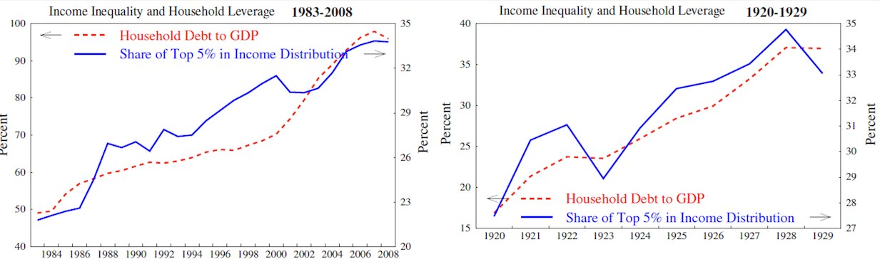 Fig 07 - Kumhof - Ongelijkheid en schuld.png