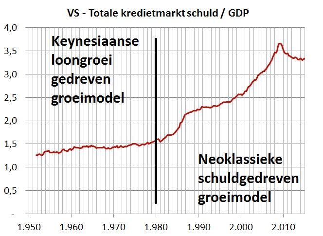 Fig 11 - Keynesiaans versus Neoklassiek.png