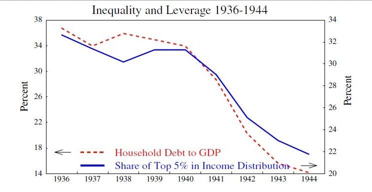 Fig-12-Kumhof-afnemende-ongelijkheid-en-deleveraging-in-1936-1944.png.jpg 672×366 pixels