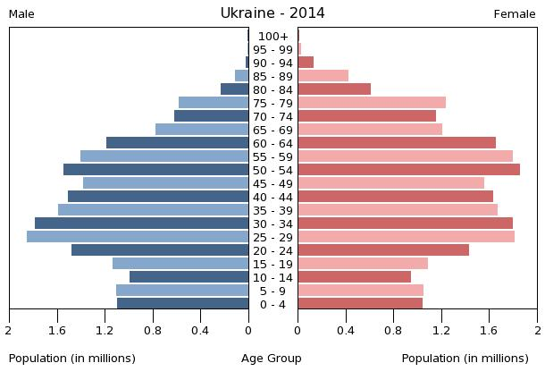 bevolkingspiramide oekraine