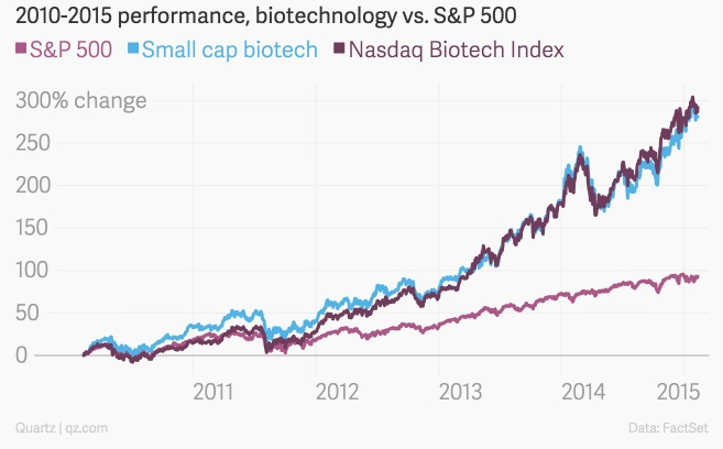biotechvsSP500