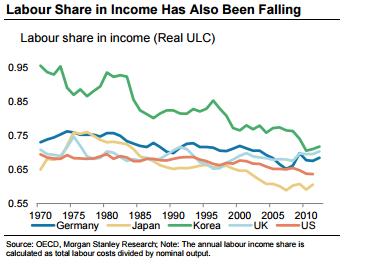 labour share income
