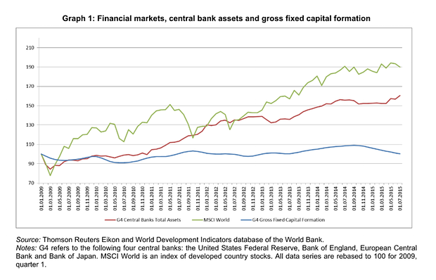 financial markets central bank investments