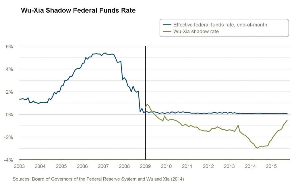 atlanta-fed_wu-xia-shadow-federal-funds-rate