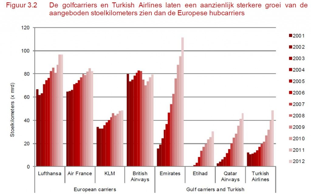 Bron: Official Airlin e Guide (OAG), bewerking SEO Economisch Onderzoe