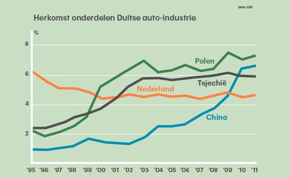 GFX_grafiek_Duitse_vervoersmiddelenindustrie_hella-2-01_0