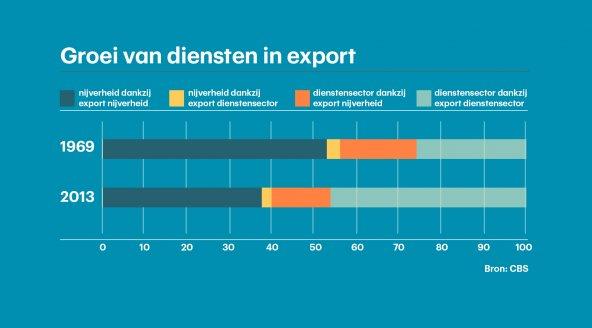 groei_diensten_export_0